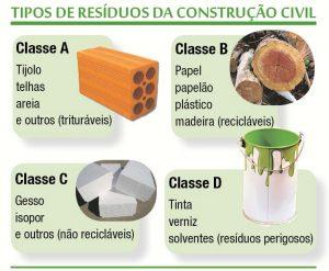 classificação para o Plano de Gerenciamento de Resíduos da Construção Civil