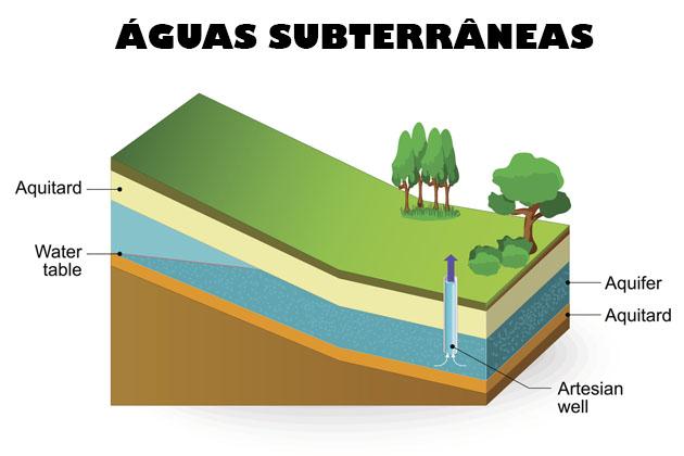 Entenda o que são águas subterrâneas